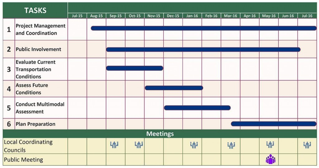 Mobility Plan Schedule